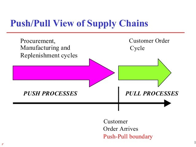 push vs pull based supply chains With a robust pull-based supply chain, organizations can improve on-time shipments, increase customer service levels, free working capital, reduce components obsolescence and improve the reliability of the supply chain.