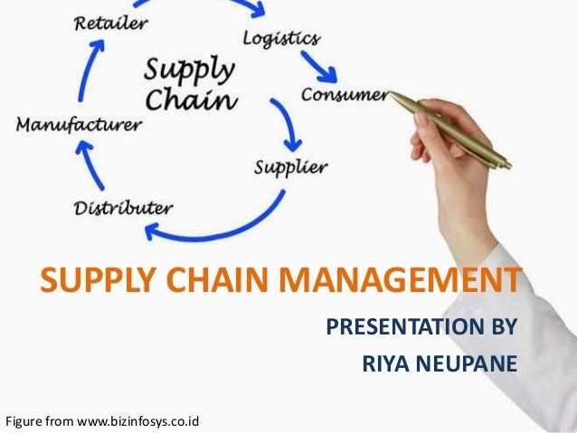 SUPPLY CHAIN MANAGEMENT PRESENTATION BY RIYA NEUPANE Figure from www.bizinfosys.co.id