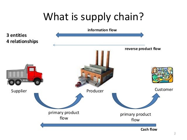 Definition of supply chain: Entire network of entities, directly or indirectly interlinked and interdependent in serving the same consumer or customer. It comprises of vendors that supply raw material, producers who convert the.