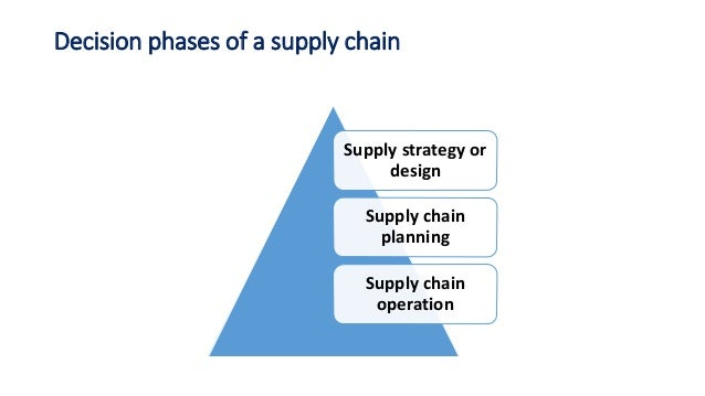Decision phases in a supply chain College paper Example