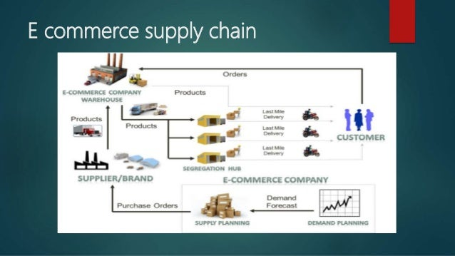 An analysis of credit electronic commerce and supply chain management in business networking