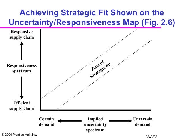 zone of strategic fit The process for achieving strategic fit is given below: strategic fit between competitive strategy and supply chain strategy refers to the consistency between the customer needs that the competitive strategy aims to satisfy and the supply chain capabilities that the supply chain strategy aims to .