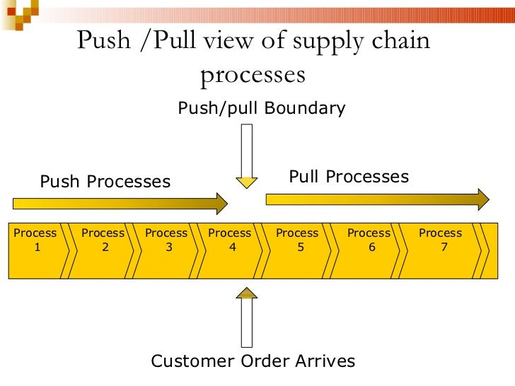 supply chain management push and pull Inventory replenishment: why push when you can pull logistics it, retail, supply chain management the pull system is the real key to supply chain savings.