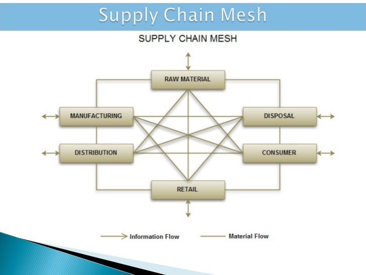 wgu supply chain task 3 Calculation of the earliest start times are done by calculating the maximum of the earliest completion times of all of the preceding projects.
