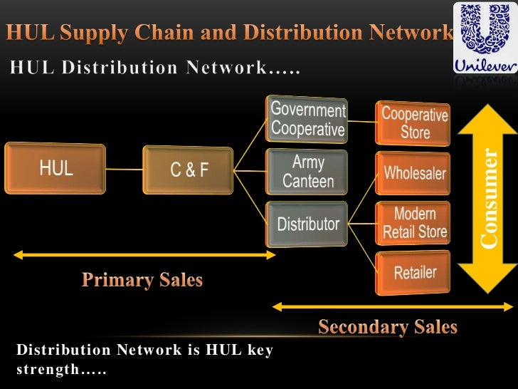 sales and distribution network of HUL