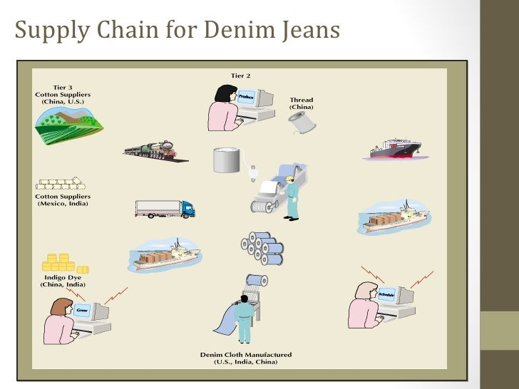 how to make a jeans chain