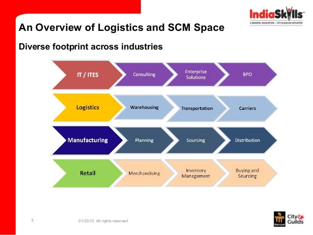 supply chain overview In this lesson, we'll discuss what a supply chain is, what integration involves and the good and bad of a closely coordinated, and integrated.