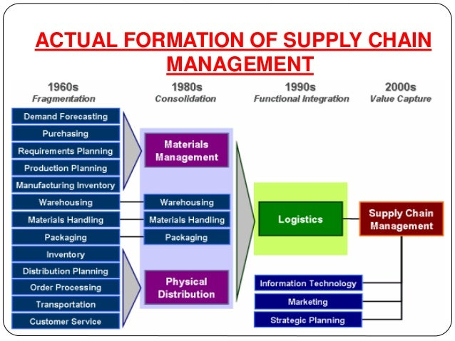 Demand forecasting in supply chain management ppt.