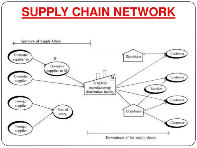supply chain network diagram choice image