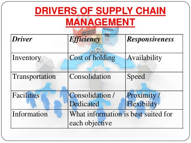 importance of five objective quality speed dependbility flexibility and cost The five categories of quality, cost, dependability, speed, and flexibility (slack and   aforementioned performance objectives are used to rank and analyze the   one of the important concepts in operations strategy literature is the concept of.