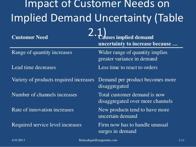 Impact of Customer Needs on Implied Demand Uncertainty (Table 2.1) 2-13 Customer Need Causes implied demand uncertainty to...
