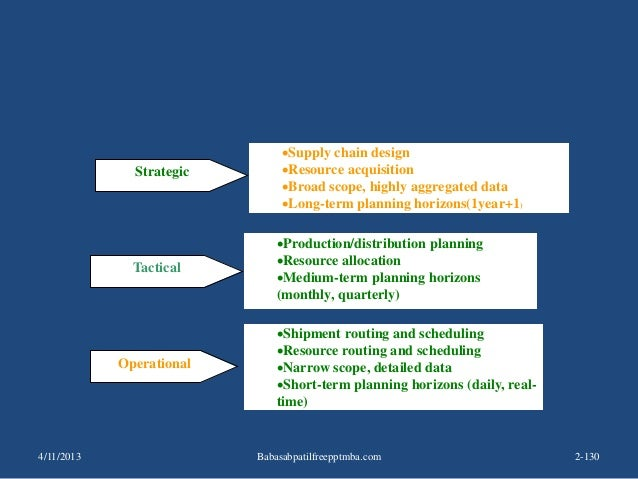 Logistics Management Decisions Strategic Supply chain design Resource acquisition Broad scope, highly aggregated data ...