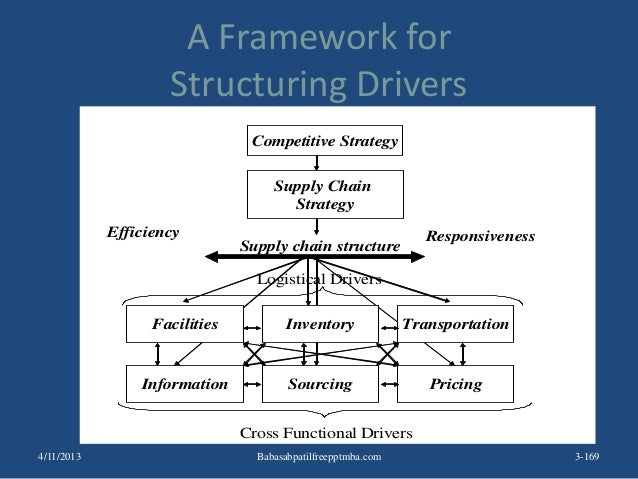A Framework for Structuring Drivers 3-169 Competitive Strategy Supply Chain Strategy Efficiency Responsiveness Facilities ...