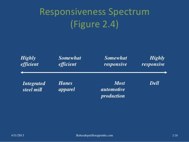 Responsiveness Spectrum (Figure 2.4) 2-20 Integrated steel mill Dell Highly efficient Highly responsive Somewhat efficient...