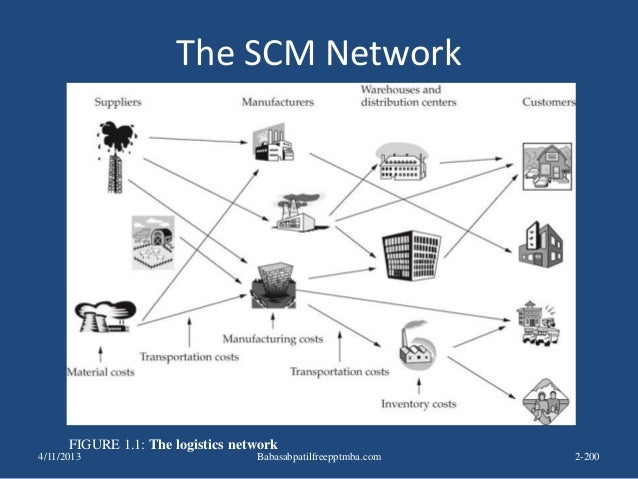 The SCM Network FIGURE 1.1: The logistics network 4/11/2013 2-200Babasabpatilfreepptmba.com