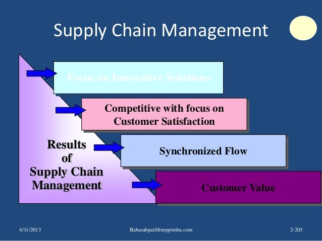 Supply Chain Management Results of Supply Chain Management Focus on Innovative Solutions Competitive with focus on Custome...