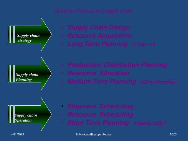 • Supply Chain Design • Resource Acquisition • Long Term Planning (1 Year ++) Supply chain strategy • Production/ Distribu...