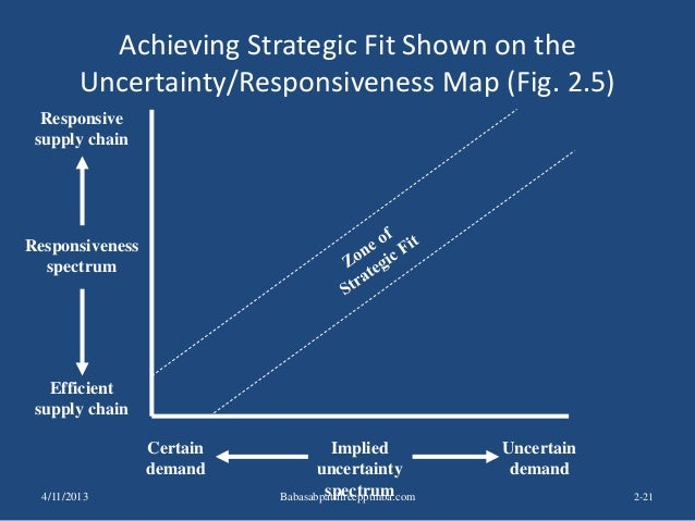 Achieving Strategic Fit Shown on the Uncertainty/Responsiveness Map (Fig. 2.5) 2-21 Implied uncertainty spectrum Responsiv...