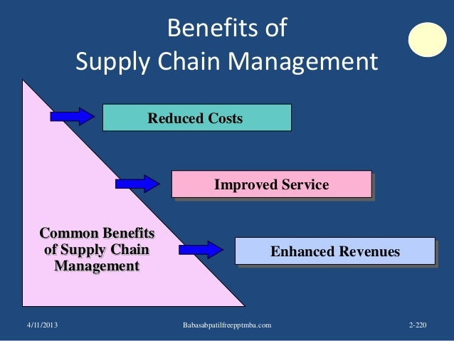Benefits of Supply Chain Management Common Benefits of Supply Chain Management Reduced Costs Improved Service Enhanced Rev...