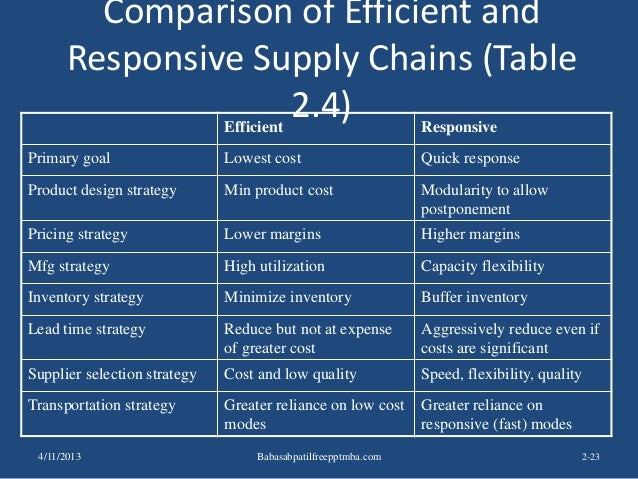 Comparison of Efficient and Responsive Supply Chains (Table 2.4) 2-23 Efficient Responsive Primary goal Lowest cost Quick ...