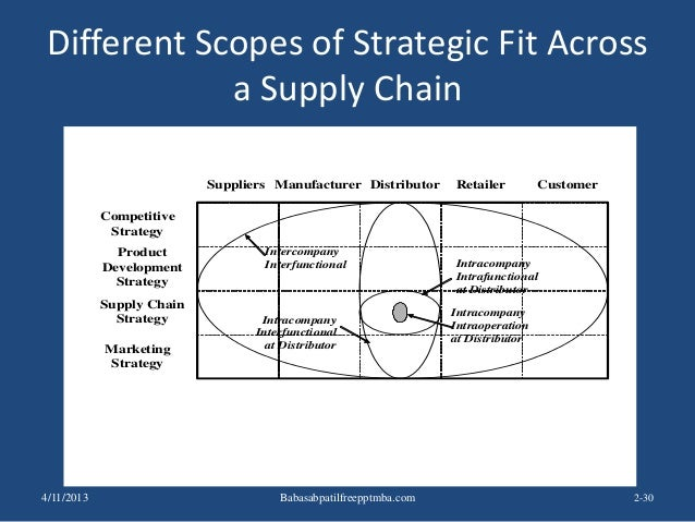 Different Scopes of Strategic Fit Across a Supply Chain 2-30 Suppliers Manufacturer Distributor Retailer Customer Competit...