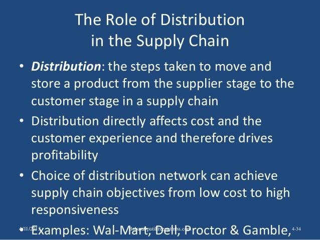 Supply chain management ppt MBA – Supply Chain Management Job Description