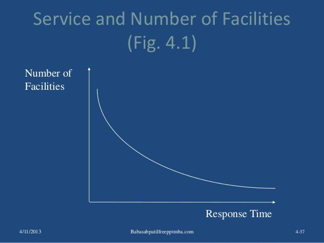 Service and Number of Facilities (Fig. 4.1) 4-37 Number of Facilities Response Time 4/11/2013 Babasabpatilfreepptmba.com