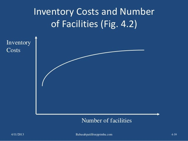 Inventory Costs and Number of Facilities (Fig. 4.2) 4-39 Inventory Costs Number of facilities 4/11/2013 Babasabpatilfreepp...