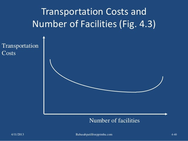 Transportation Costs and Number of Facilities (Fig. 4.3) 4-40 Transportation Costs Number of facilities 4/11/2013 Babasabp...
