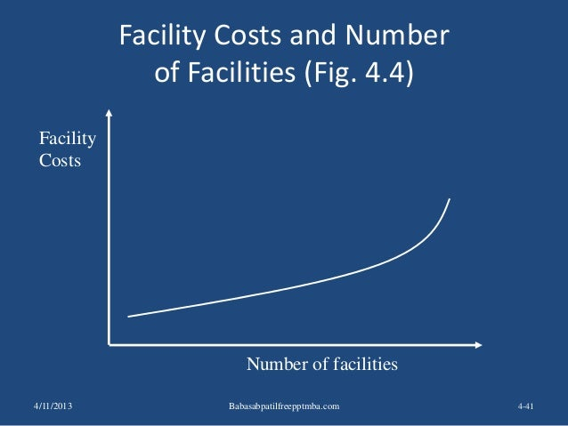 Facility Costs and Number of Facilities (Fig. 4.4) 4-41 Facility Costs Number of facilities 4/11/2013 Babasabpatilfreepptm...