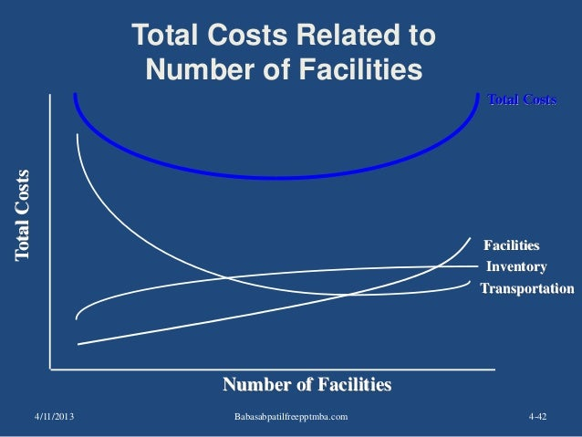 4-42 Transportation Total Costs Related to Number of Facilities TotalCosts Number of Facilities Inventory Facilities Total...