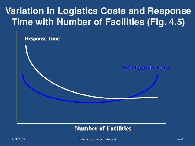 4-43 Response Time Variation in Logistics Costs and Response Time with Number of Facilities (Fig. 4.5) Number of Facilitie...