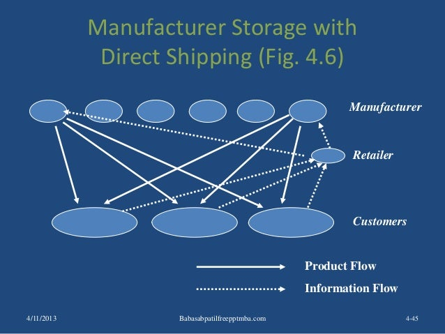 Manufacturer Storage with Direct Shipping (Fig. 4.6) 4-45 Manufacturer Retailer Customers Product Flow Information Flow 4/...
