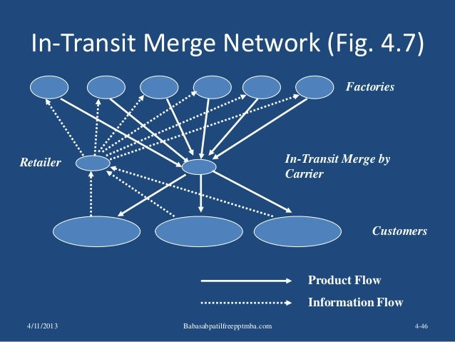 In-Transit Merge Network (Fig. 4.7) 4-46 Factories Retailer Product Flow Information Flow In-Transit Merge by Carrier Cust...