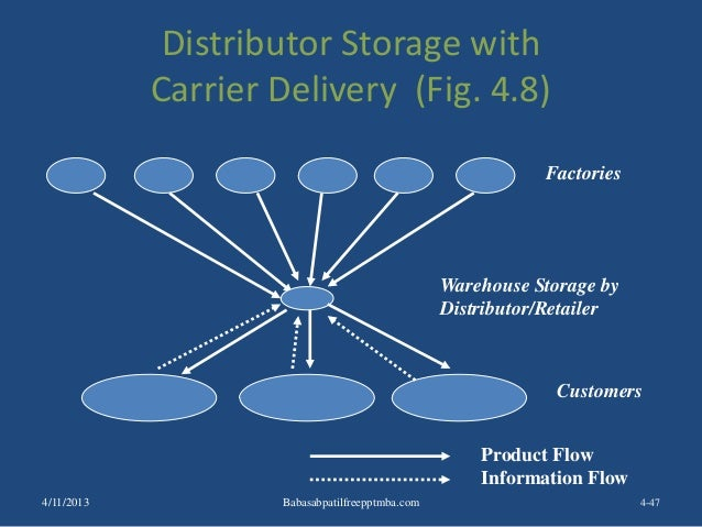 Distributor Storage with Carrier Delivery (Fig. 4.8) 4-47 Factories Customers Product Flow Information Flow Warehouse Stor...