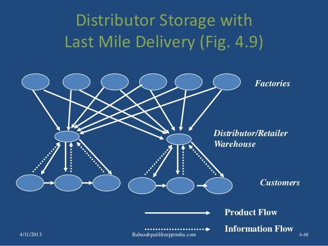 Distributor Storage with Last Mile Delivery (Fig. 4.9) 4-48 Factories Customers Product Flow Information Flow Distributor/...