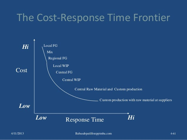 The Cost-Response Time Frontier 4-61 Local FG Mix Regional FG Local WIP Central FG Central WIP Central Raw Material and Cu...