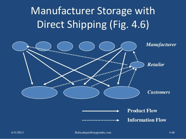 Manufacturer Storage with Direct Shipping (Fig. 4.6) 4-68 Manufacturer Retailer Customers Product Flow Information Flow 4/...