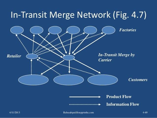 In-Transit Merge Network (Fig. 4.7) 4-69 Factories Retailer Product Flow Information Flow In-Transit Merge by Carrier Cust...