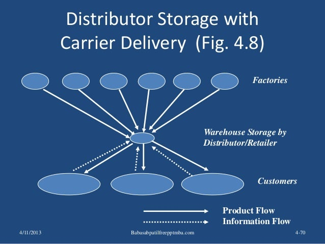 Distributor Storage with Carrier Delivery (Fig. 4.8) 4-70 Factories Customers Product Flow Information Flow Warehouse Stor...