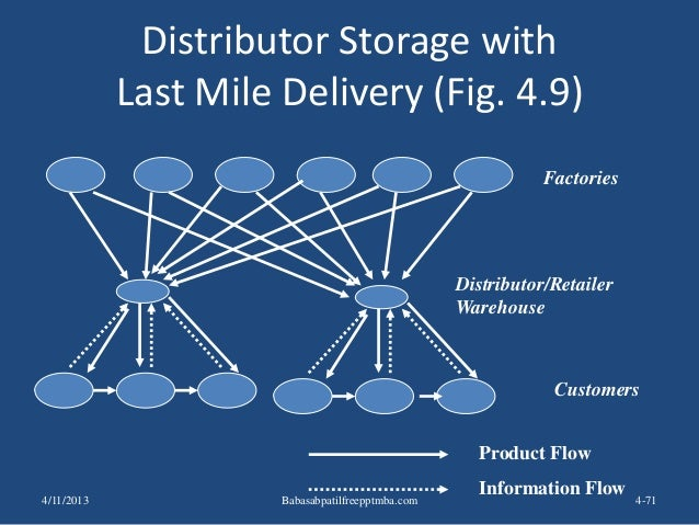 Distributor Storage with Last Mile Delivery (Fig. 4.9) 4-71 Factories Customers Product Flow Information Flow Distributor/...