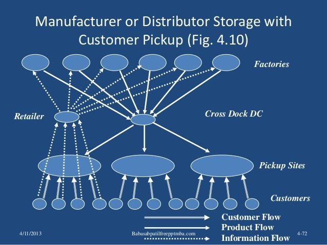 Manufacturer or Distributor Storage with Customer Pickup (Fig. 4.10) 4-72 Factories Retailer Pickup Sites Product Flow Inf...