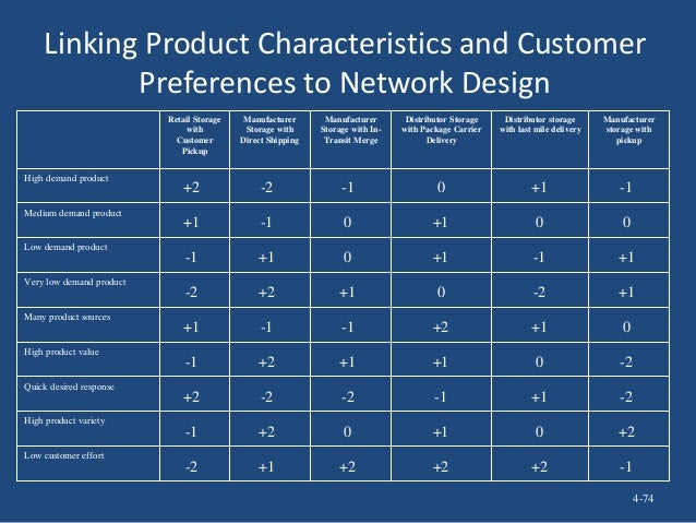 Linking Product Characteristics and Customer Preferences to Network Design Low customer effort High product variety Quick ...