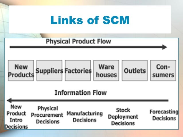 role of logistics in supply chain management