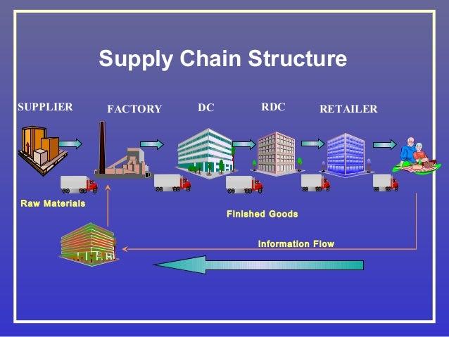 Supply Chain Management Satyen