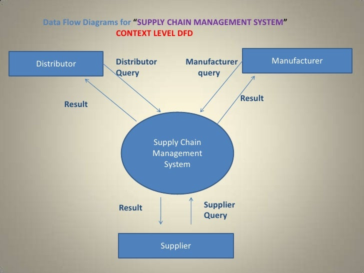 Supply Chain Management System 15 728gcb1240870244