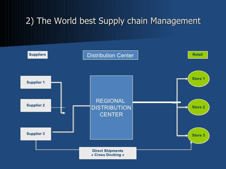 "supply chain management of walmart Supply chain management  walmart has modernized its supply chain management process and strives to  4 thoughts on "" walmart: success on an unimaginable scale ."