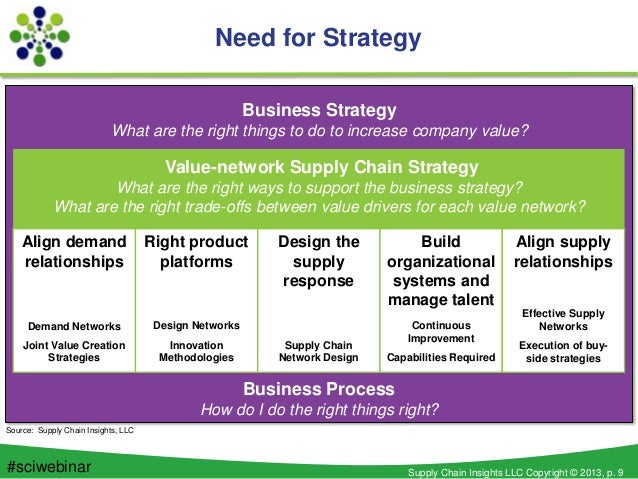 seven eleven supply chain strategy in japan as attempting to micro match supply demand with risk Read this essay on seven eleven of sales 2 7-eleven's supply chain strategy in japan can be described as attempting to micro-match supply and demand.