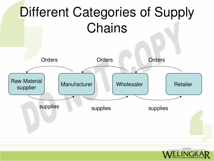 Supply Chain Management Slide 3