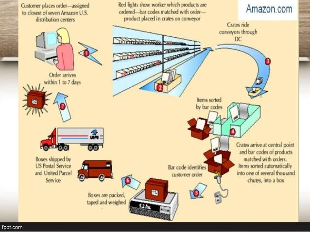 amazon com supply chain management Without accurate and timely package delivery, amazon would not have become one of the world's largest online retailers it's our transportation & logistics.